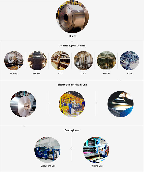 Manufacturing Process of Tata Tinplate Products